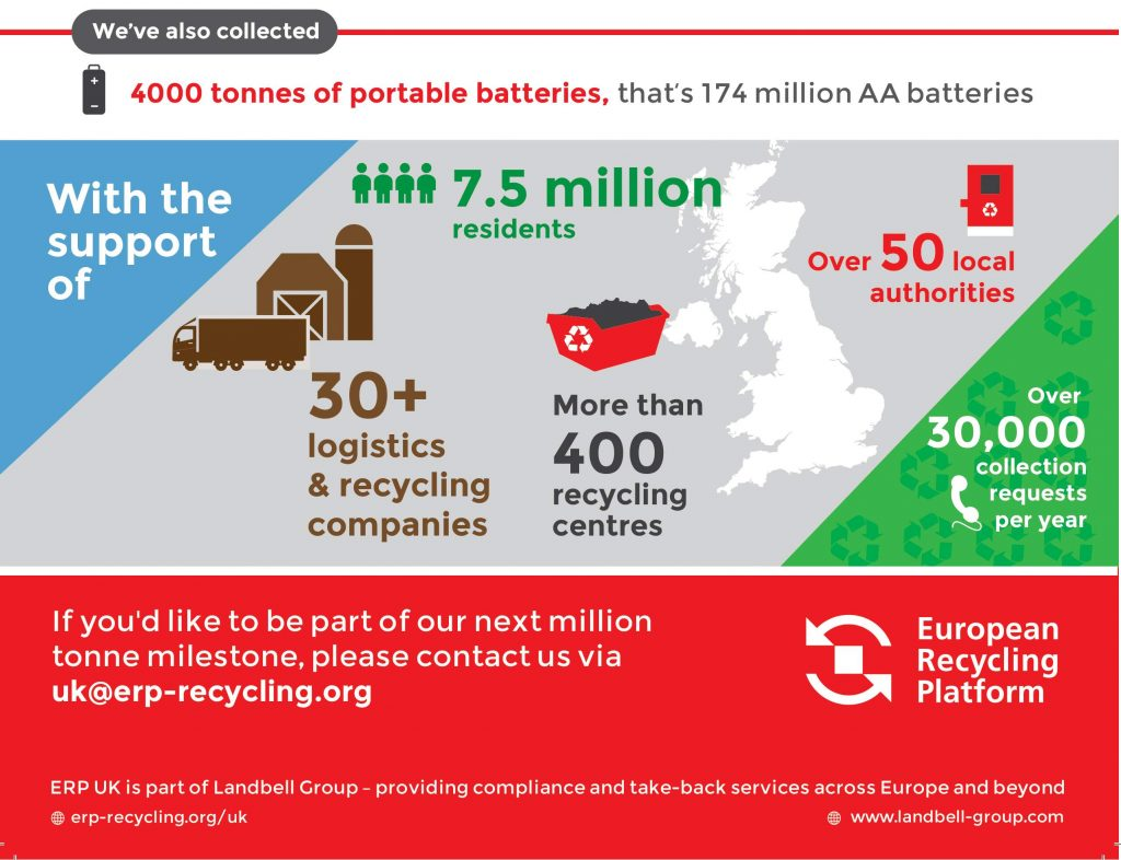ERP UK 1 Million WEEE recycled infographic-2