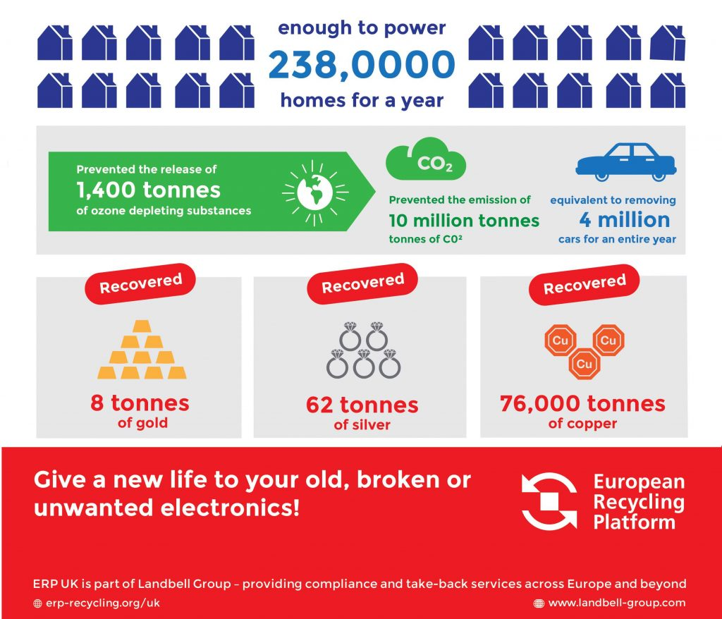 ERP UK 1 Million WEEE recycled infographic 4